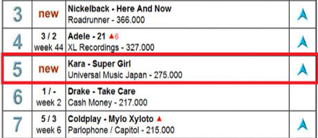 KARA- 'Super Girl' album is 5th on United World Album Chart