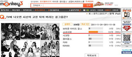 SNSD - no.1 girl group that grabbed viewers' attention